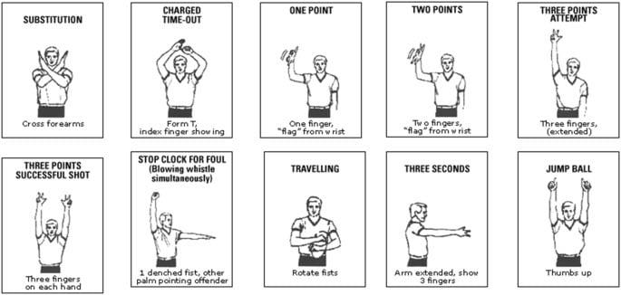 ký hiệu tay của trọng tài bóng rổ để làm gì